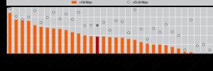 Breitband im OECD-Vergleich